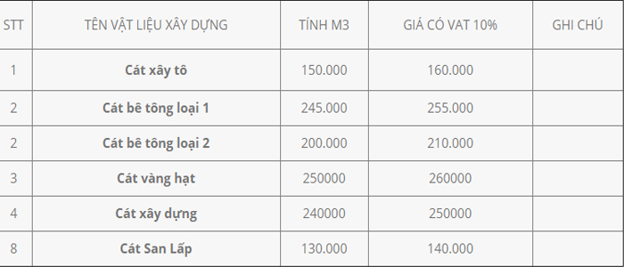 Giá cát san lấp mới nhất tháng 10/2020