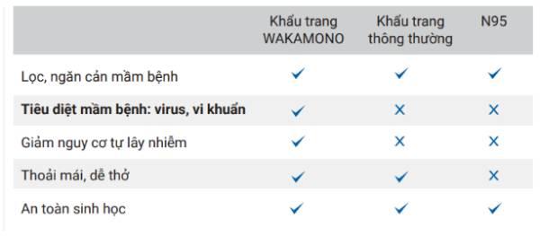 Cơ chế diệt virus của khẩu trang Wakamono